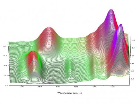 Égésgátló adalékanyag előállításának valós idejű követése infravörös spektroszkópiával